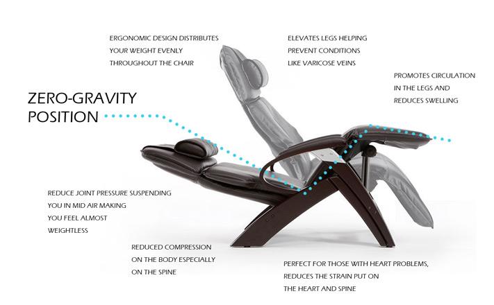 The Zero Gravity Position
